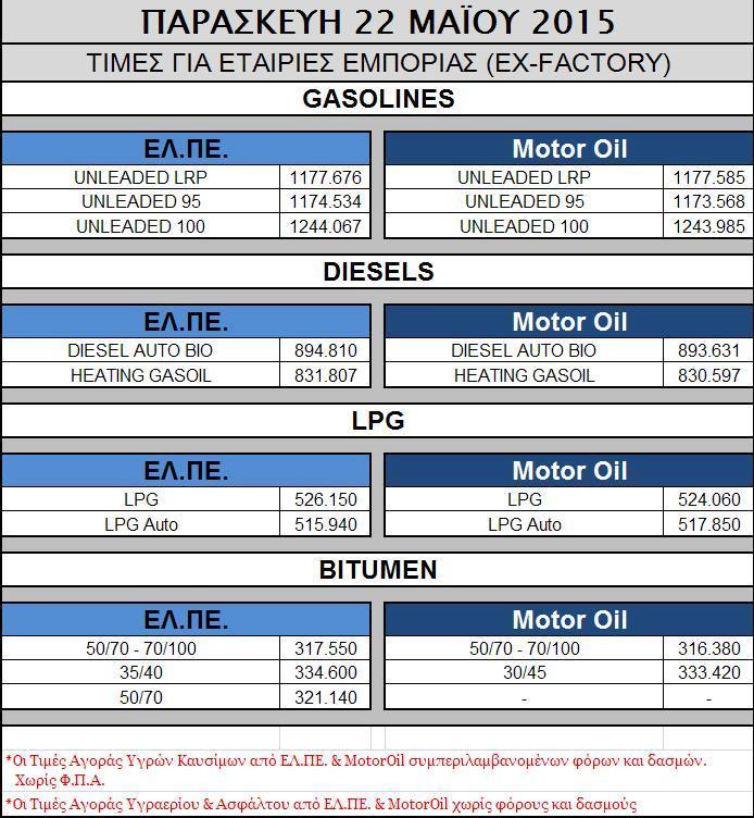 Oil 22.05.2015