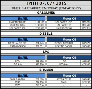 Oil 2015.07.07