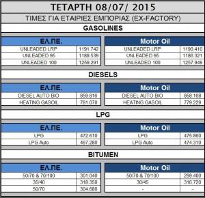 Oil 2015.07.08