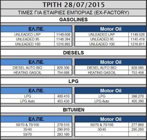 Oil 2015.07.28